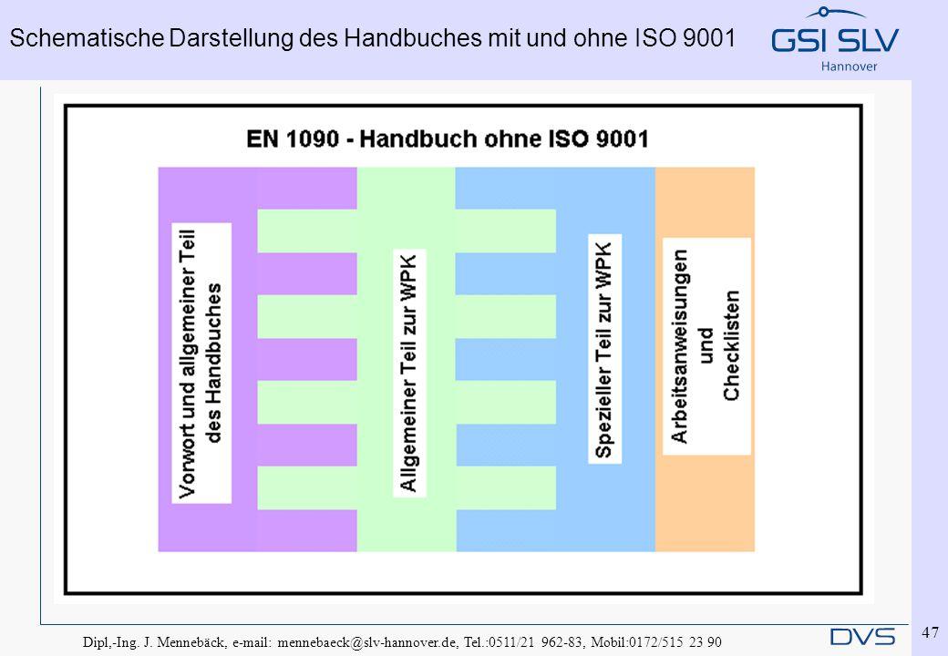 Dipl,-Ing. J. Mennebäck, e-mail: mennebaeck@slv-hannover.de, Tel.:0511/21 962-83, Mobil:0172/515 23 90 47 Schematische Darstellung des Handbuches mit