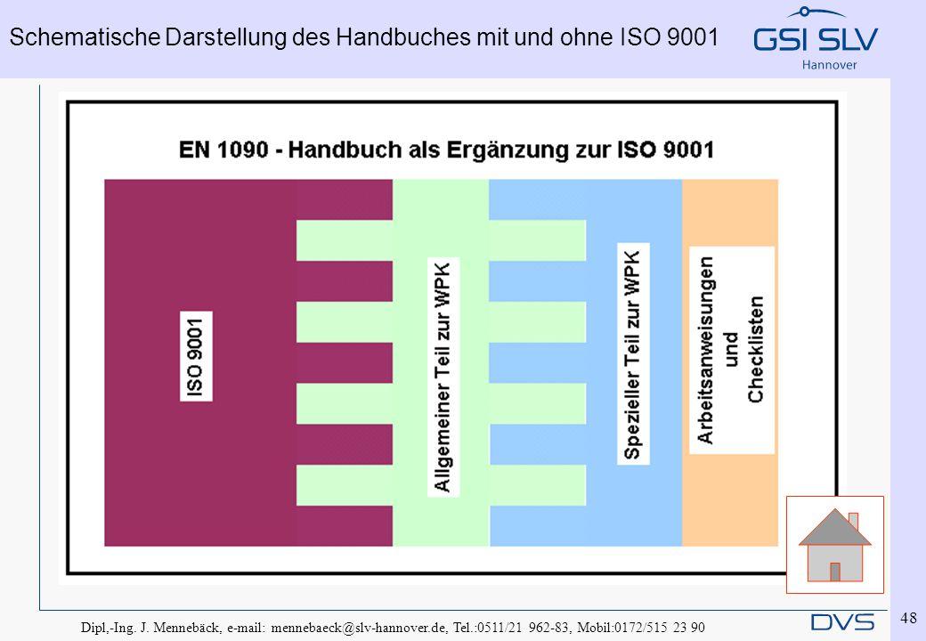 Dipl,-Ing. J. Mennebäck, e-mail: mennebaeck@slv-hannover.de, Tel.:0511/21 962-83, Mobil:0172/515 23 90 48 Schematische Darstellung des Handbuches mit
