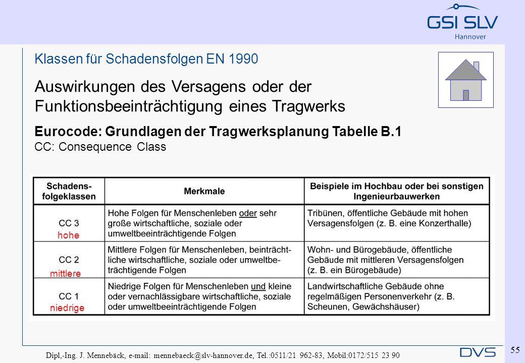 Dipl,-Ing. J. Mennebäck, e-mail: mennebaeck@slv-hannover.de, Tel.:0511/21 962-83, Mobil:0172/515 23 90 55 Klassen für Schadensfolgen EN 1990 Auswirkun