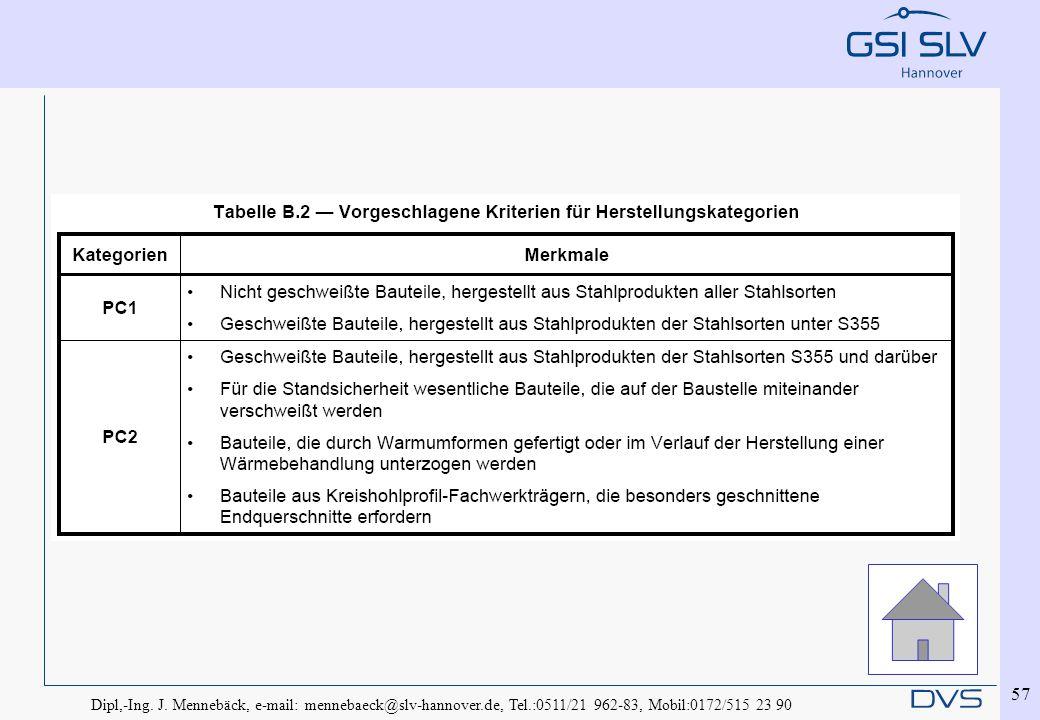 Dipl,-Ing. J. Mennebäck, e-mail: mennebaeck@slv-hannover.de, Tel.:0511/21 962-83, Mobil:0172/515 23 90 57
