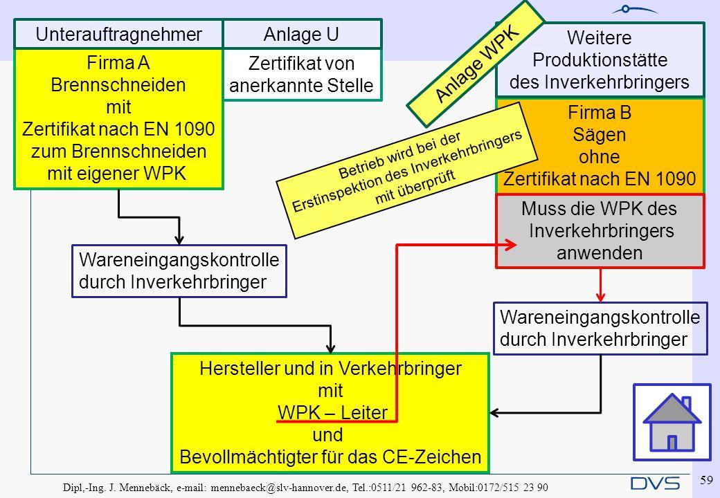 Dipl,-Ing. J. Mennebäck, e-mail: mennebaeck@slv-hannover.de, Tel.:0511/21 962-83, Mobil:0172/515 23 90 59 Firma A Brennschneiden mit Zertifikat nach E