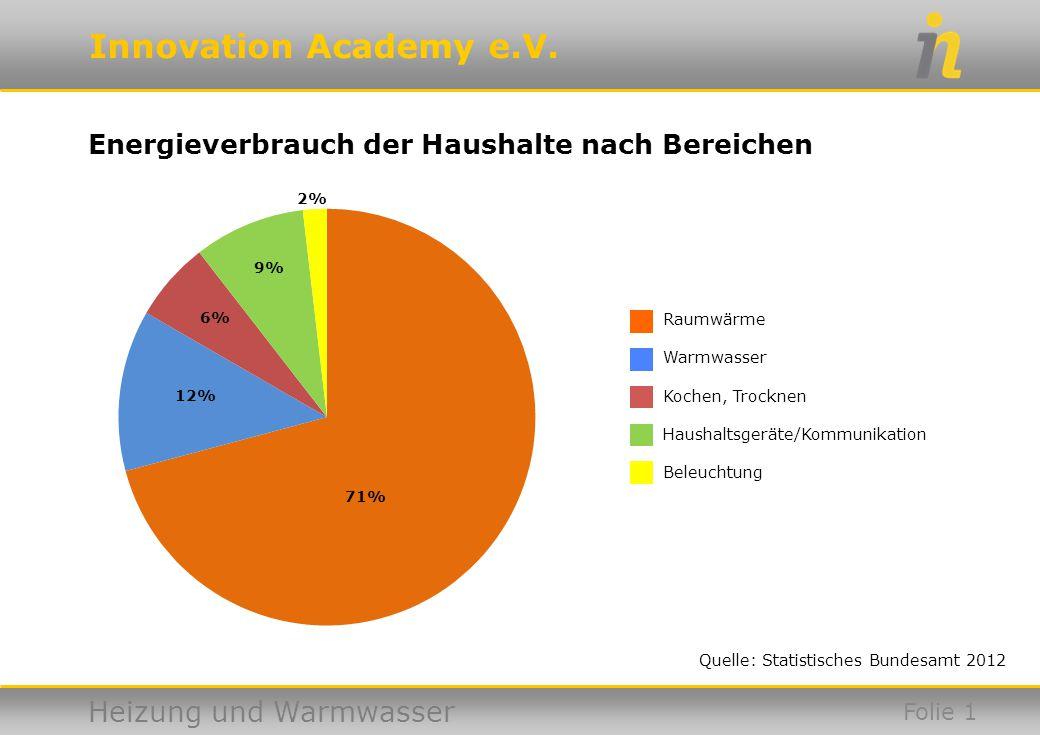 Innovation Academy e.V. Heizung und Warmwasser Quelle: Statistisches Bundesamt 2012 Energieverbrauch der Haushalte nach Bereichen Folie 1 Raumwärme Wa