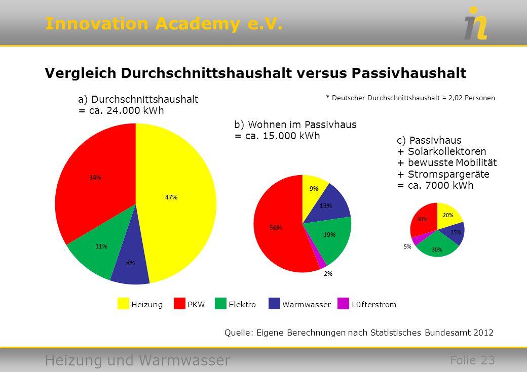 Innovation Academy e.V. Heizung und Warmwasser Quelle: Eigene Berechnungen nach Statistisches Bundesamt 2012 Vergleich Durchschnittshaushalt versus Pa