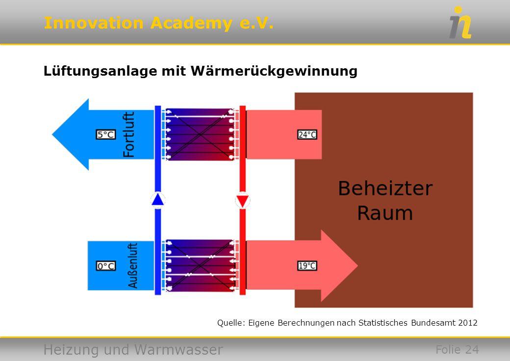 Innovation Academy e.V. Heizung und Warmwasser Quelle: Eigene Berechnungen nach Statistisches Bundesamt 2012 Lüftungsanlage mit Wärmerückgewinnung Fol
