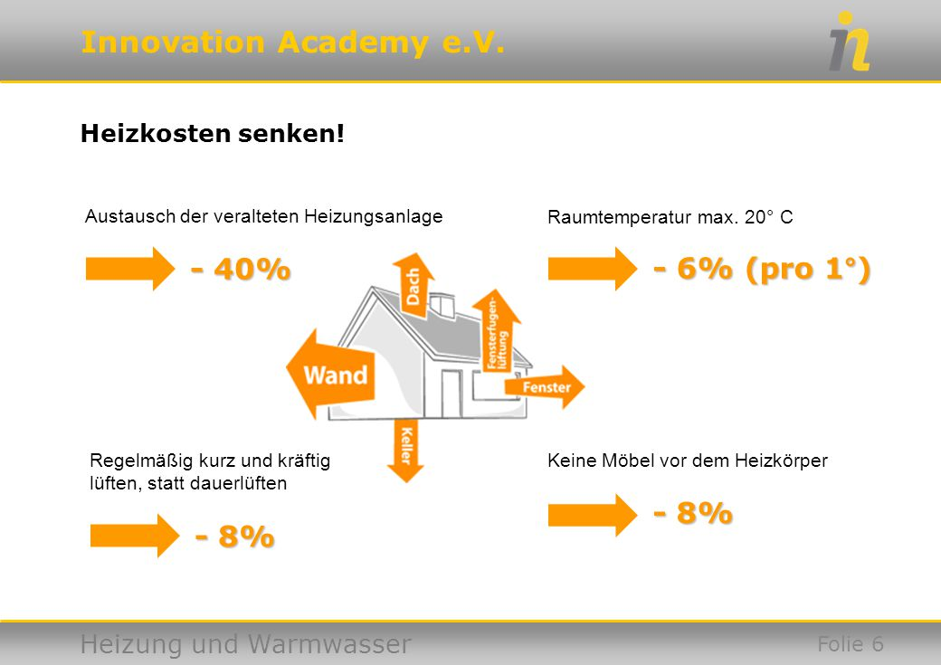 Innovation Academy e.V. Heizung und Warmwasser Heizkosten senken! Folie 6 Austausch der veralteten Heizungsanlage - 40% - 40% Raumtemperatur max. 20°
