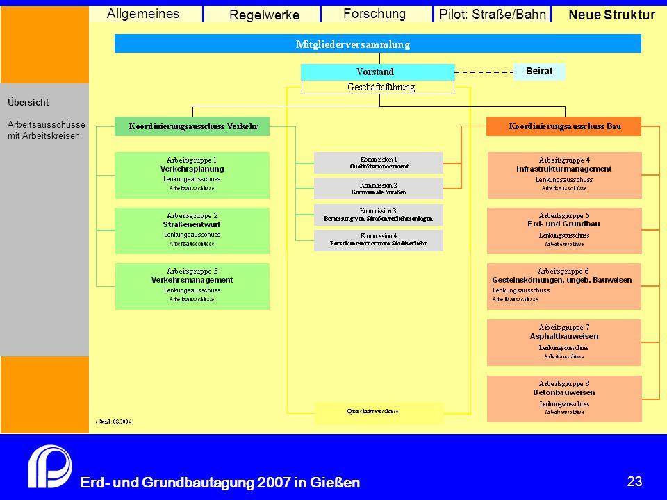 23 Erd- und Grundbautagung 2007 in Gießen 23 Pilot: Straße/Bahn Neue Struktur Allgemeines Regelwerke Forschung Übersicht Arbeitsausschüsse mit Arbeits