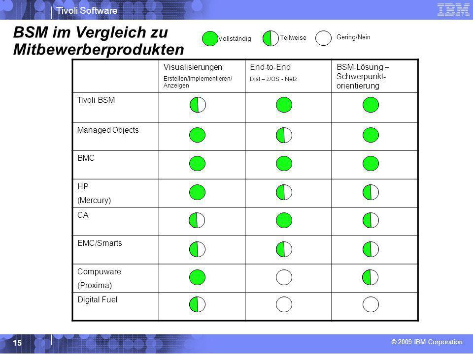 © 2009 IBM Corporation Tivoli Software 15 BSM im Vergleich zu Mitbewerberprodukten Visualisierungen Erstellen/Implementieren/ Anzeigen End-to-End Dist