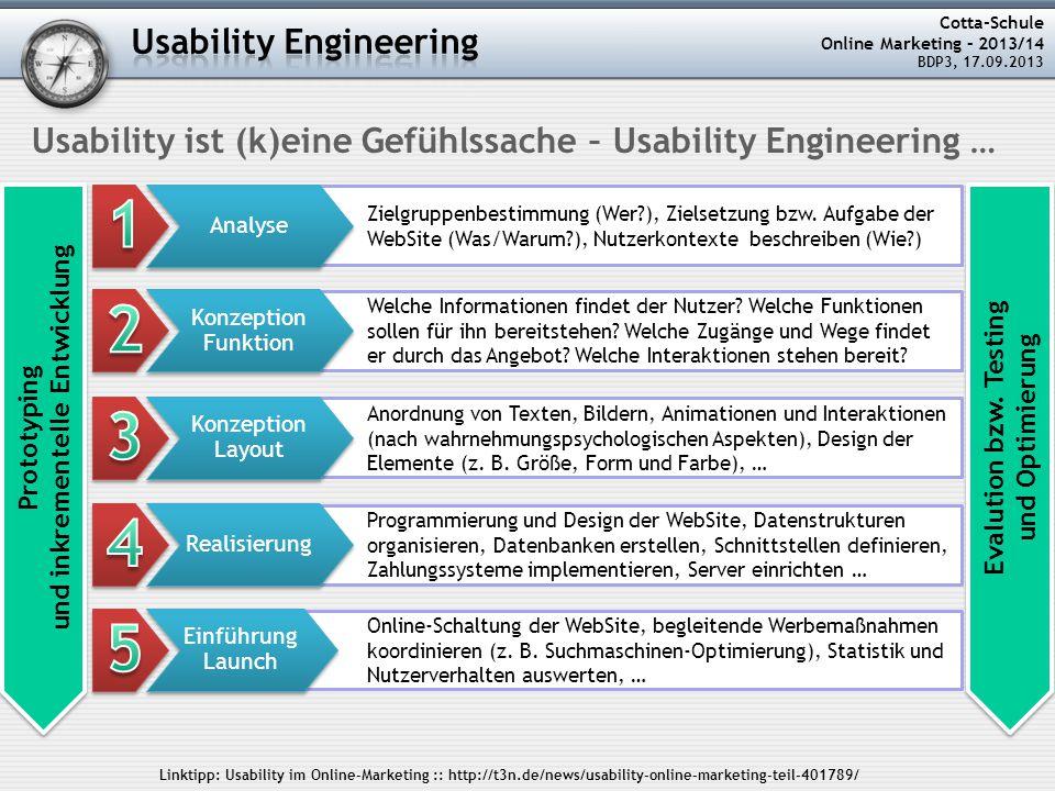 Cotta-Schule Online Marketing – 2013/14 BDP3, 17.09.2013 Usability ist (k)eine Gefühlssache – Usability Engineering … Zielgruppenbestimmung (Wer?), Zielsetzung bzw.