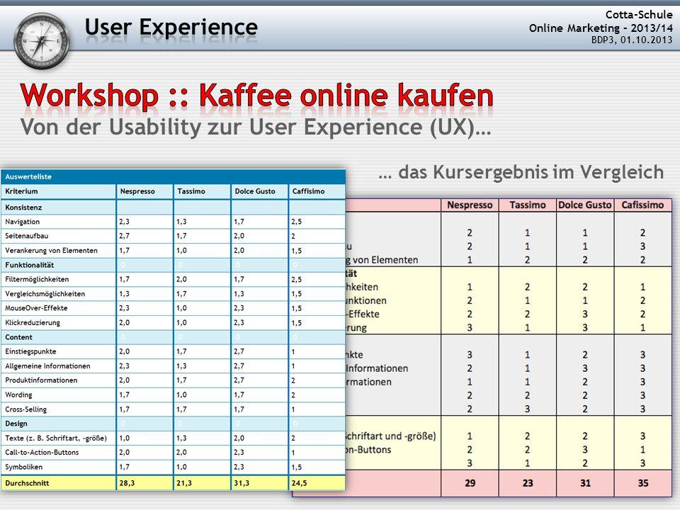 Cotta-Schule Online Marketing – 2013/14 BDP3, 01.10.2013 … das Kursergebnis im Vergleich