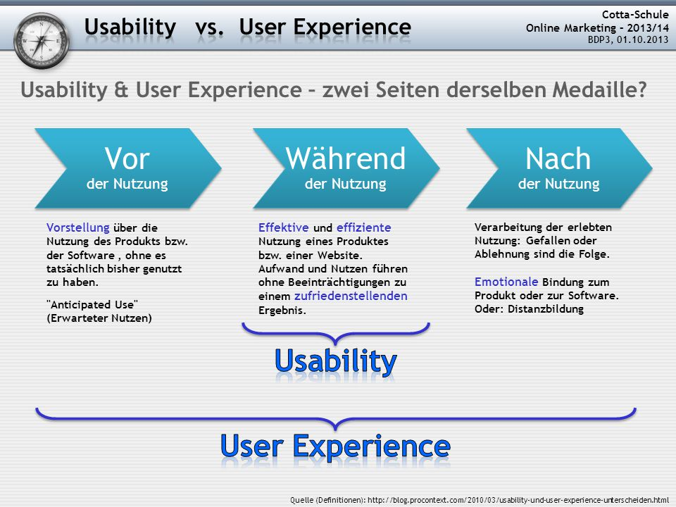 Cotta-Schule Online Marketing – 2013/14 BDP3, 01.10.2013 Usability & User Experience – zwei Seiten derselben Medaille? Quelle (Definitionen): http://b