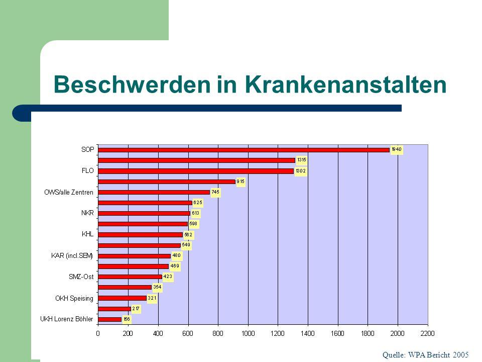 Beschwerden gegen größte Spitäler Wiens Quelle: WPA Bericht 2005