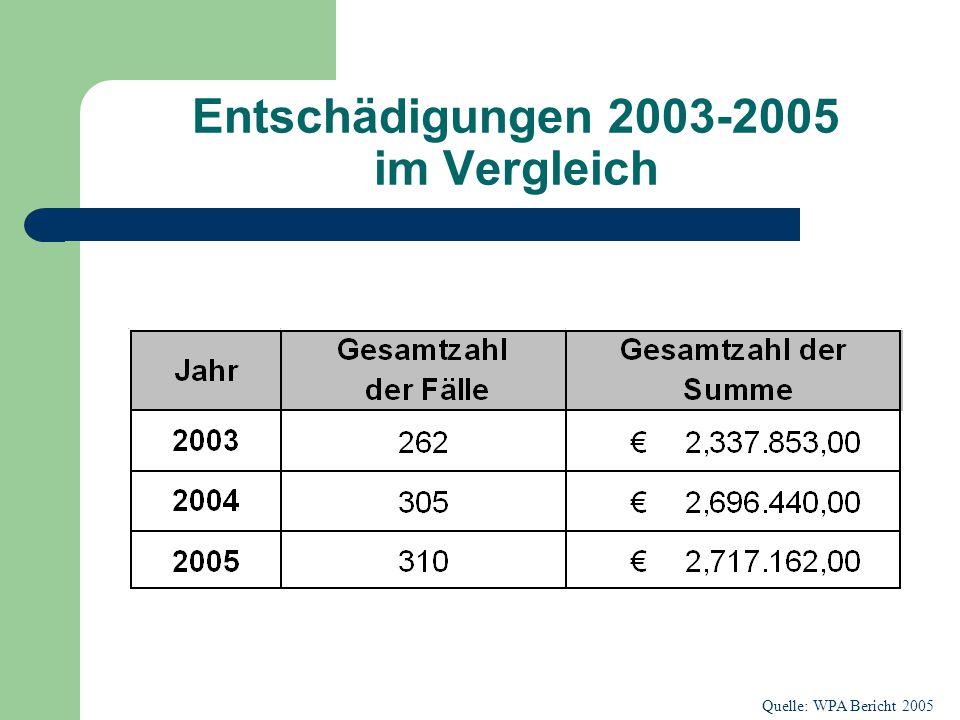 Entschädigungen 2005 Insgesamt € 2,717.162,- (310 Fälle) Quelle: WPA Bericht 2005