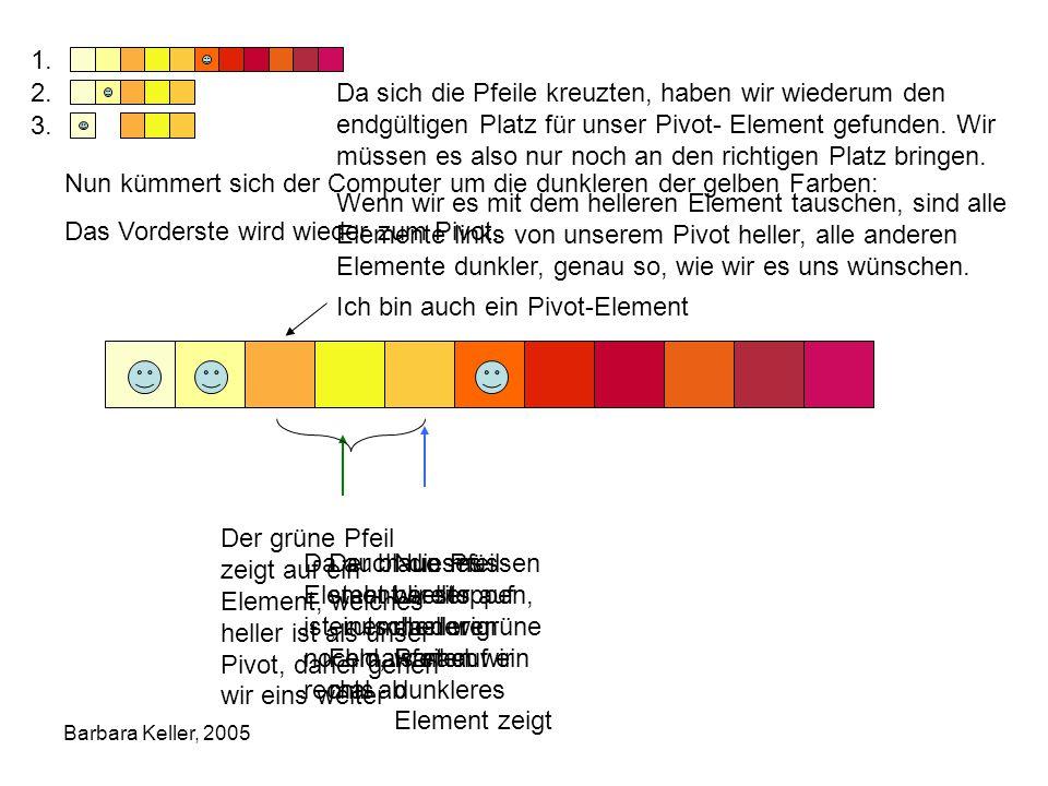 Barbara Keller, 2005 Nun kümmert sich der Computer um die dunkleren der gelben Farben: Das Vorderste wird wieder zum Pivot.