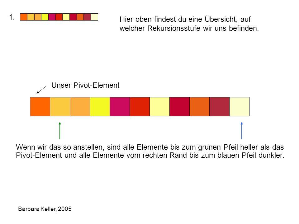 Barbara Keller, 2005 Wenn wir das so anstellen, sind alle Elemente bis zum grünen Pfeil heller als das Pivot-Element und alle Elemente vom rechten Rand bis zum blauen Pfeil dunkler.
