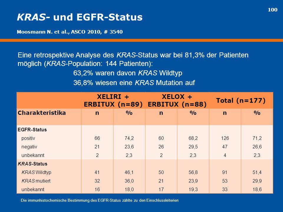 100 KRAS- und EGFR-Status Eine retrospektive Analyse des KRAS-Status war bei 81,3% der Patienten möglich (KRAS-Population: 144 Patienten): 63,2% waren