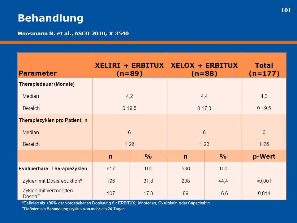 101 Behandlung Parameter XELIRI + ERBITUX (n=89) XELOX + ERBITUX (n=88) Total (n=177) Therapiedauer (Monate) Median4,24,44,3 Bereich0-19,50-17,30-19,5