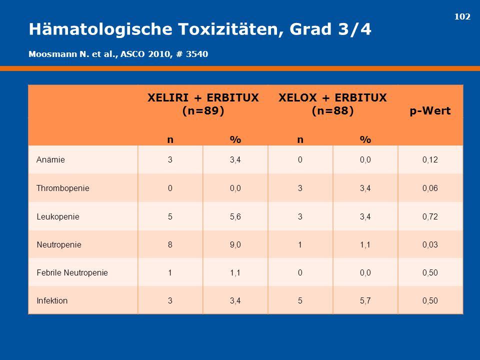 102 Hämatologische Toxizitäten, Grad 3/4 XELIRI + ERBITUX (n=89) XELOX + ERBITUX (n=88)p-Wert n%n% Anämie33,400,00,12 Thrombopenie00,033,40,06 Leukope