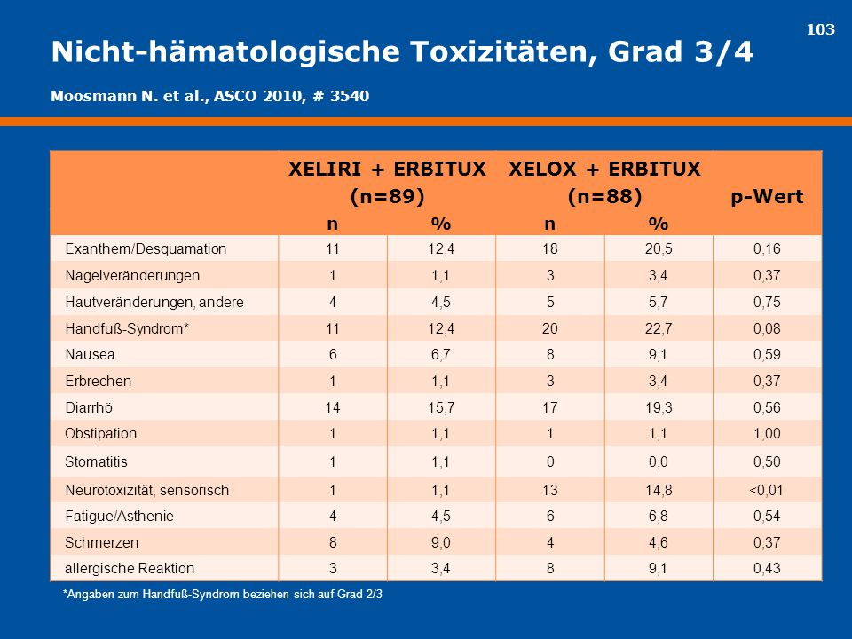 103 Nicht-hämatologische Toxizitäten, Grad 3/4 XELIRI + ERBITUX (n=89) XELOX + ERBITUX (n=88)p-Wert n%n% Exanthem/Desquamation1112,41820,50,16 Nagelve