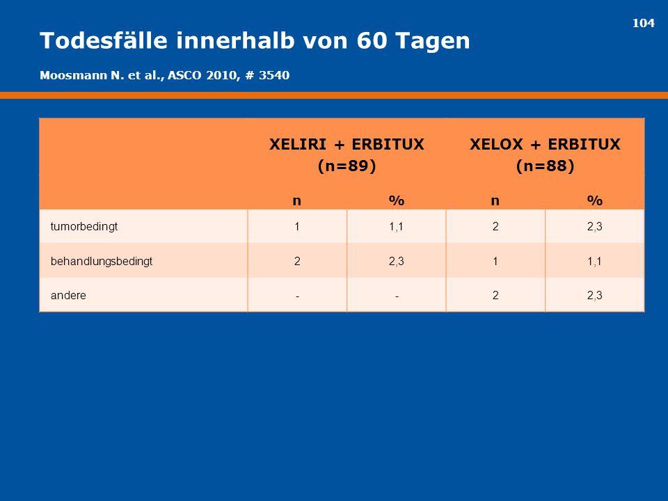 104 Todesfälle innerhalb von 60 Tagen XELIRI + ERBITUX (n=89) XELOX + ERBITUX (n=88) n%n% tumorbedingt11,122,3 behandlungsbedingt22,311,1 andere--22,3