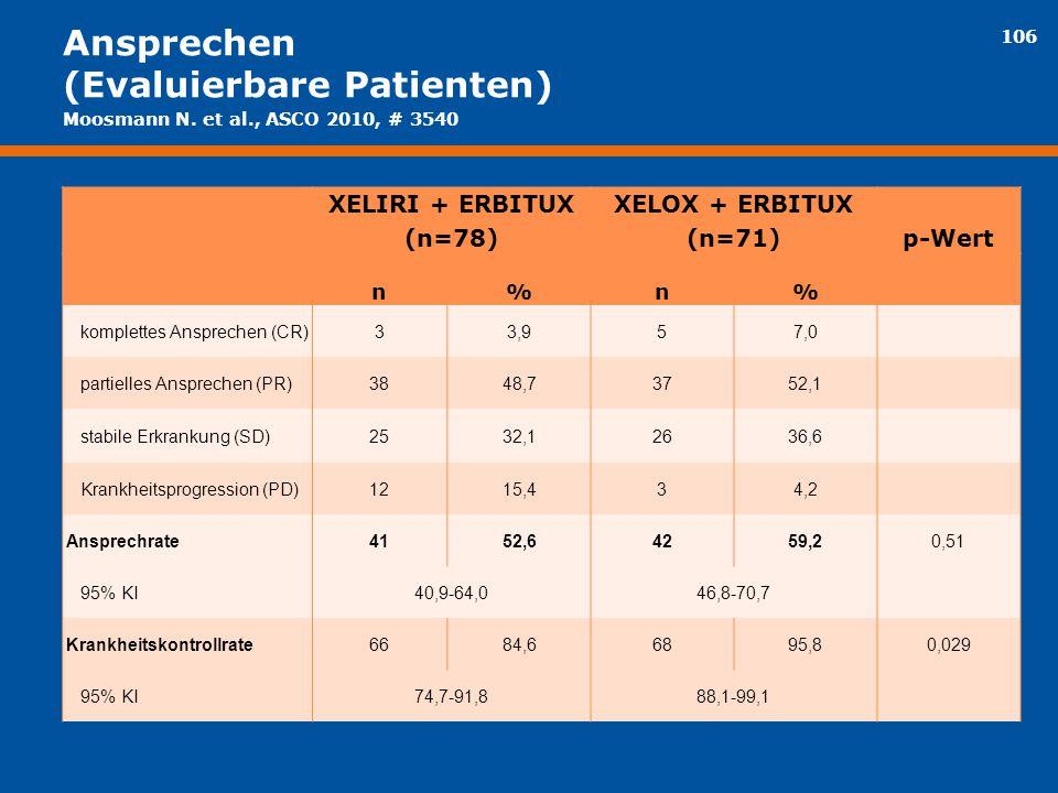 106 Ansprechen (Evaluierbare Patienten) XELIRI + ERBITUX (n=78) XELOX + ERBITUX (n=71)p-Wert n%n% komplettes Ansprechen (CR)33,957,0 partielles Anspre