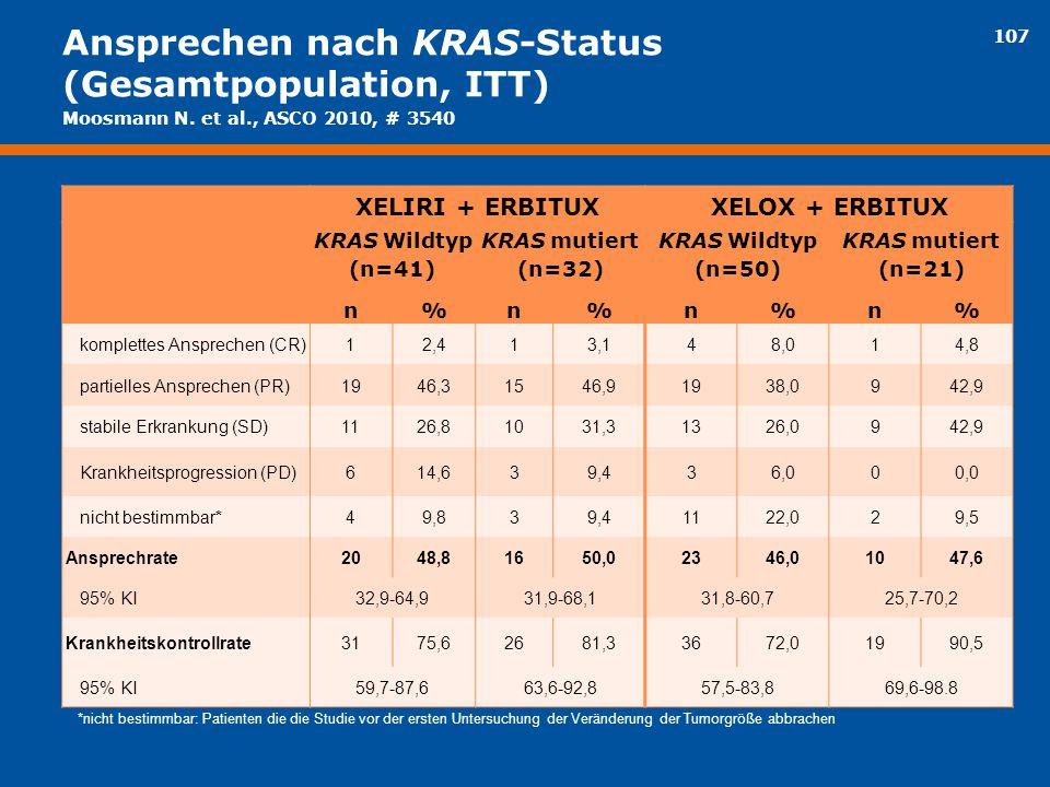 107 Ansprechen nach KRAS-Status (Gesamtpopulation, ITT) XELIRI + ERBITUXXELOX + ERBITUX KRAS Wildtyp (n=41) KRAS mutiert (n=32) KRAS Wildtyp (n=50) KR