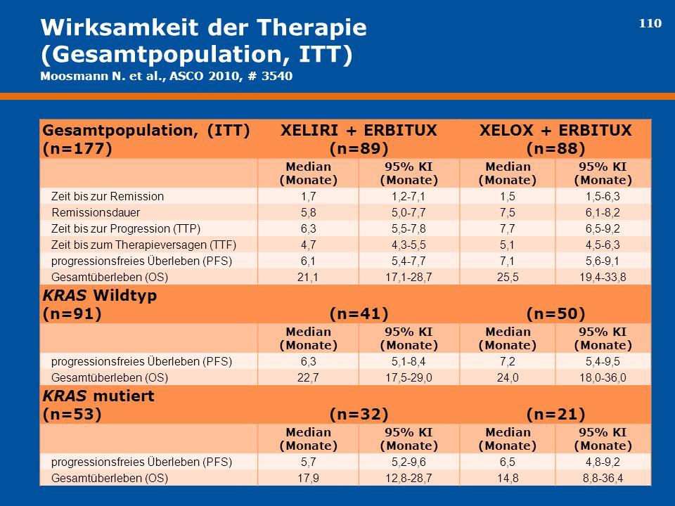 110 Wirksamkeit der Therapie (Gesamtpopulation, ITT) Gesamtpopulation, (ITT) (n=177) XELIRI + ERBITUX (n=89) XELOX + ERBITUX (n=88) Median (Monate) 95