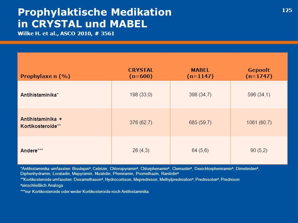125 Prophylaktische Medikation in CRYSTAL und MABEL Prophylaxe n (%) CRYSTAL (n=600) MABEL (n=1147) Gepoolt (n=1747) Antihistaminika* 198 (33,0)398 (3