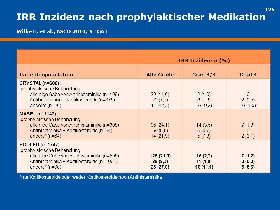 126 IRR Inzidenz nach prophylaktischer Medikation IRR Inzidenz n (%) PatientenpopulationAlle GradeGrad 3/4Grad 4 CRYSTAL (n=600) prophylaktische Behan