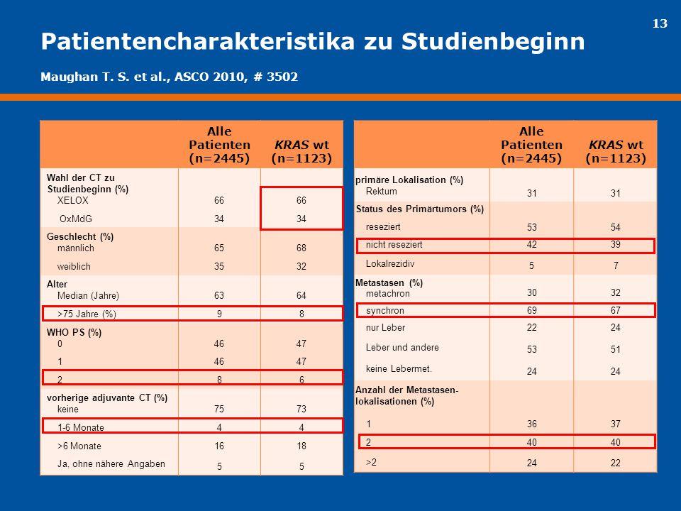 13 Patientencharakteristika zu Studienbeginn Alle Patienten (n=2445) KRAS wt (n=1123) Wahl der CT zu Studienbeginn (%) XELOX66 OxMdG 34 Geschlecht (%)