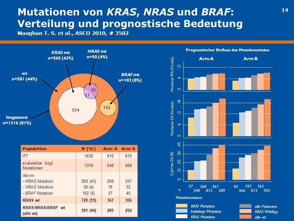 14 BRAF Mutation alle Patienten beliebige Mutation KRAS Mutation KRAS Wildtyp alle wt Mutationsstatus: 0 6 12 Medianes PFS (Monate) Arm AArm B 0 6 12