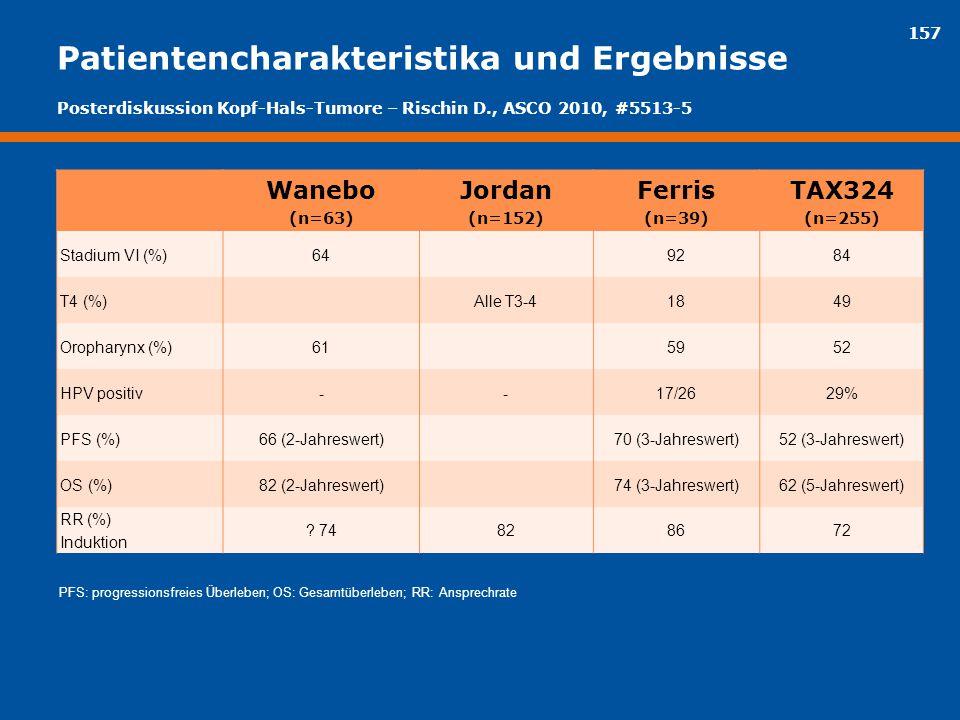 157 Patientencharakteristika und Ergebnisse Wanebo (n=63) Jordan (n=152) Ferris (n=39) TAX324 (n=255) Stadium VI (%)649284 T4 (%)Alle T3-41849 Orophar