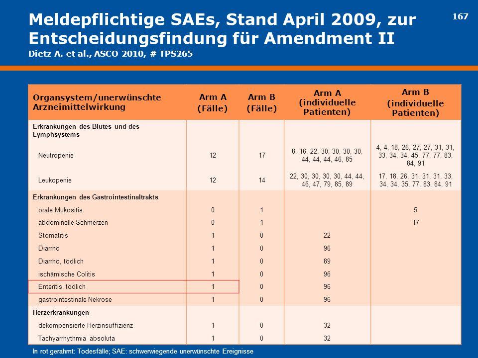 167 Meldepflichtige SAEs, Stand April 2009, zur Entscheidungsfindung für Amendment II Organsystem/unerwünschte Arzneimittelwirkung Arm A (Fälle) Arm B