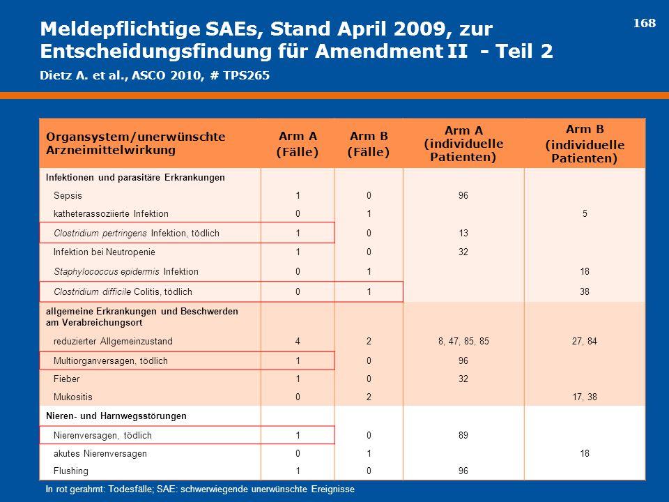 168 Meldepflichtige SAEs, Stand April 2009, zur Entscheidungsfindung für Amendment II - Teil 2 Organsystem/unerwünschte Arzneimittelwirkung Arm A (Fäl