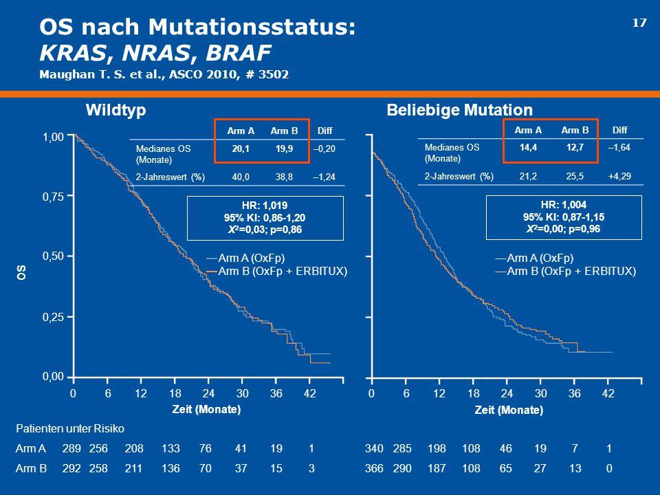 17 OS nach Mutationsstatus: KRAS, NRAS, BRAF Patienten unter Risiko Arm A2892562081337641191 Arm B2922582111367037153 06121824303642 Arm A (OxFp) Arm