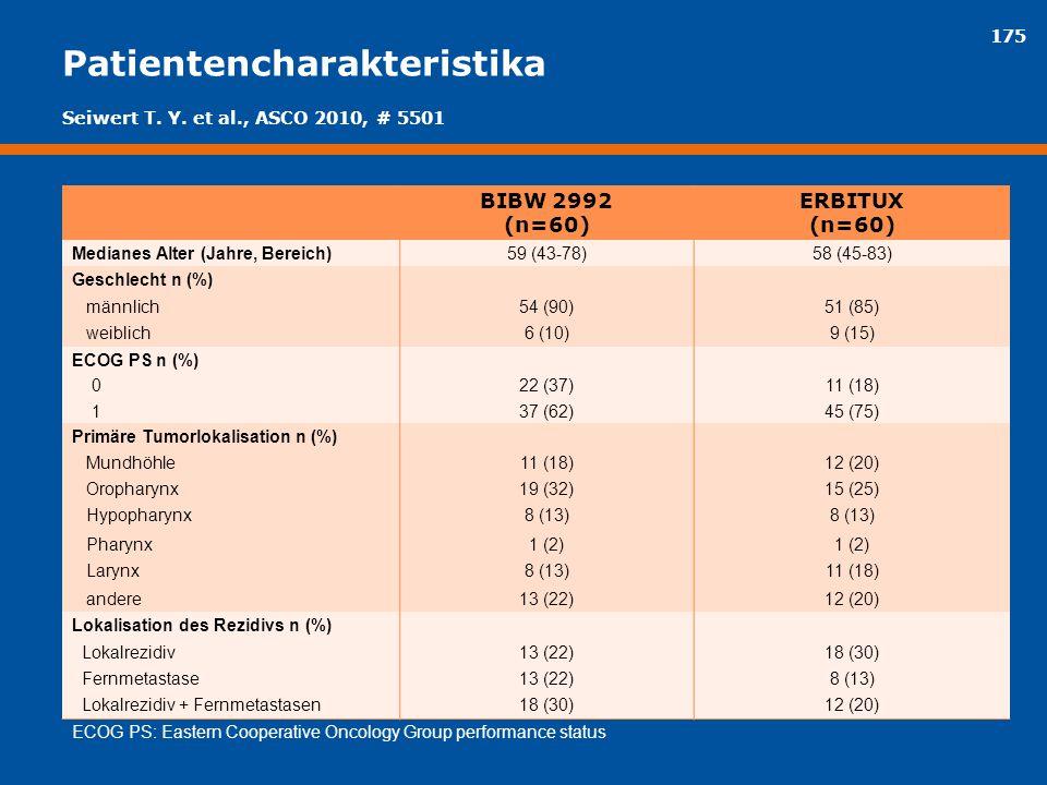 175 Patientencharakteristika BIBW 2992 (n=60) ERBITUX (n=60) Medianes Alter (Jahre, Bereich)59 (43-78)58 (45-83) Geschlecht n (%) männlich54 (90)51 (8