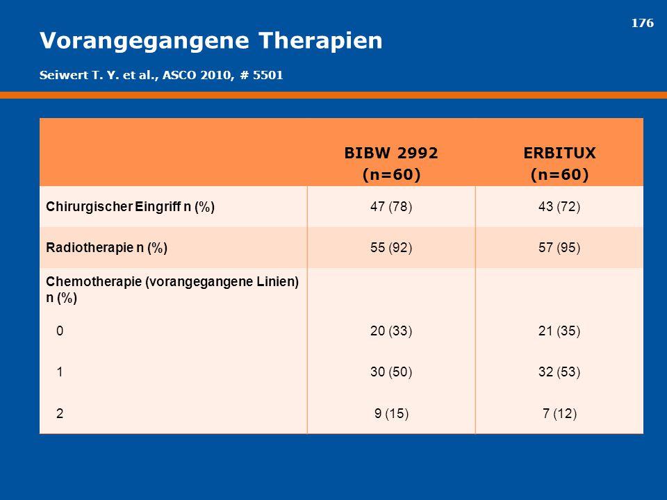 176 Vorangegangene Therapien BIBW 2992 (n=60) ERBITUX (n=60) Chirurgischer Eingriff n (%)47 (78)43 (72) Radiotherapie n (%)55 (92)57 (95) Chemotherapi