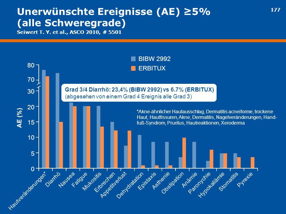 177 Unerwünschte Ereignisse (AE) ≥5% (alle Schweregrade) 80 AE (%) BIBW 2992 *Akne-ähnlicher Hautausschlag, Dermatitis acneiforme, trockene Haut, Haut