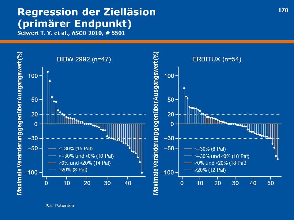 178 Regression der Zielläsion (primärer Endpunkt) BIBW 2992 (n=47)ERBITUX (n=54) Maximale Veränderung gegenüber Ausgangswert (%) 0 ≤–30% (15 Pat) ≤–30