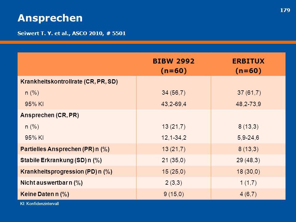 179 Ansprechen BIBW 2992 (n=60) ERBITUX (n=60) Krankheitskontrollrate (CR, PR, SD) n (%)34 (56,7) 37 (61,7) 95% KI43,2-69,448,2-73,9 Ansprechen (CR, P