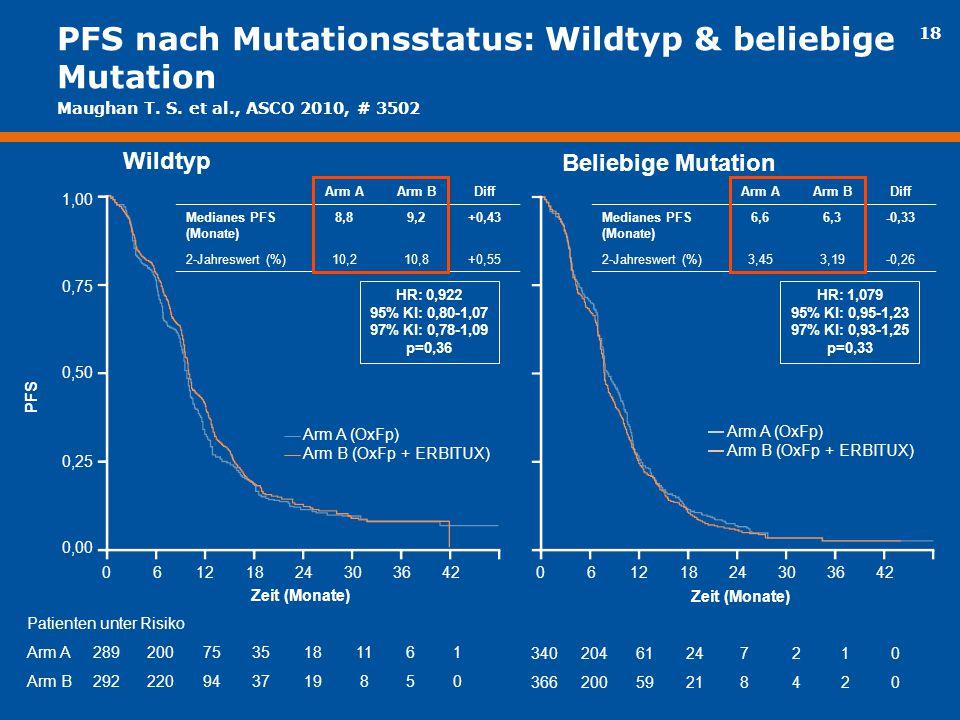 18 PFS nach Mutationsstatus: Wildtyp & beliebige Mutation 06121824303642 Arm A (OxFp) Arm B (OxFp + ERBITUX) Arm A (OxFp) Arm B (OxFp + ERBITUX) Arm A