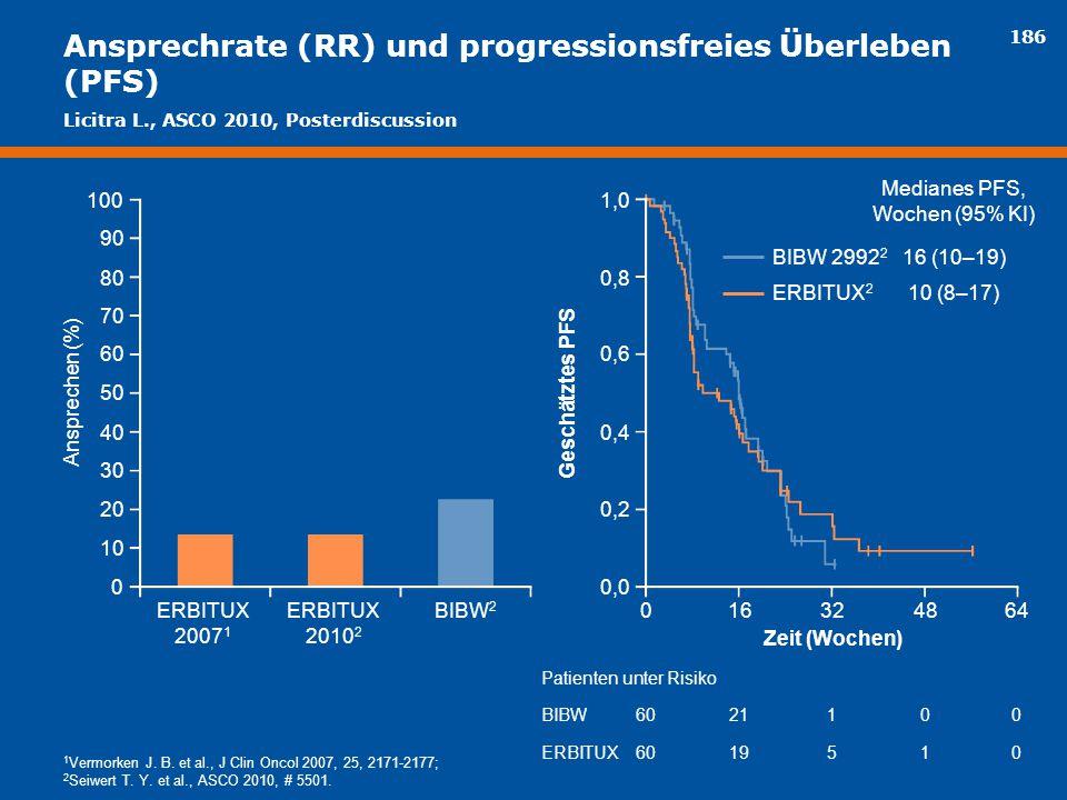 186 Ansprechrate (RR) und progressionsfreies Überleben (PFS) Geschätztes PFS Patienten unter Risiko BIBW ERBITUX 60 21 19 1 5 0 1 0 0 0 Zeit (Wochen)
