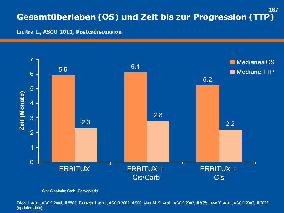 187 Gesamtüberleben (OS) und Zeit bis zur Progression (TTP) Zeit (Monate) 7 6 5 4 3 2 1 0 ERBITUXERBITUX + Cis/Carb ERBITUX + Cis Medianes OS Mediane