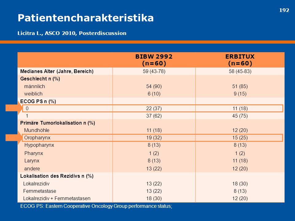 192 Patientencharakteristika BIBW 2992 (n=60) ERBITUX (n=60) Medianes Alter (Jahre, Bereich)59 (43-78)58 (45-83) Geschlecht n (%) männlich54 (90)51 (8