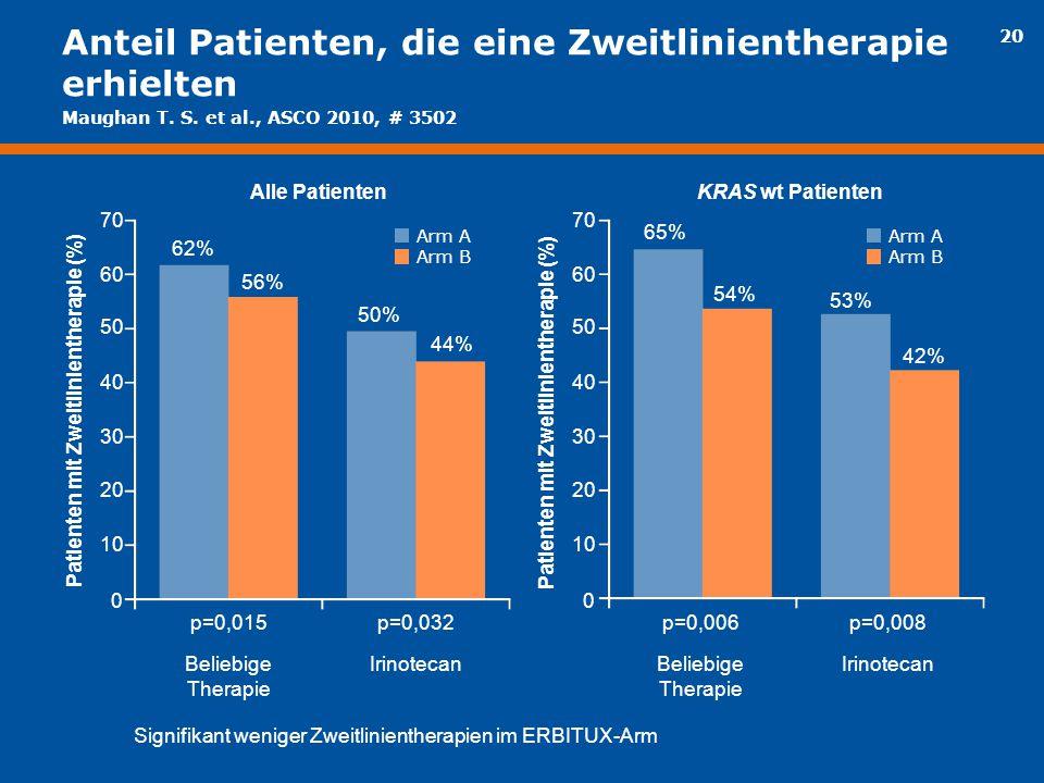 20 Anteil Patienten, die eine Zweitlinientherapie erhielten 70 60 50 40 30 20 10 0 62% 56% 50% 44% Patienten mit Zweitlinientherapie (%) p=0,015p=0,03