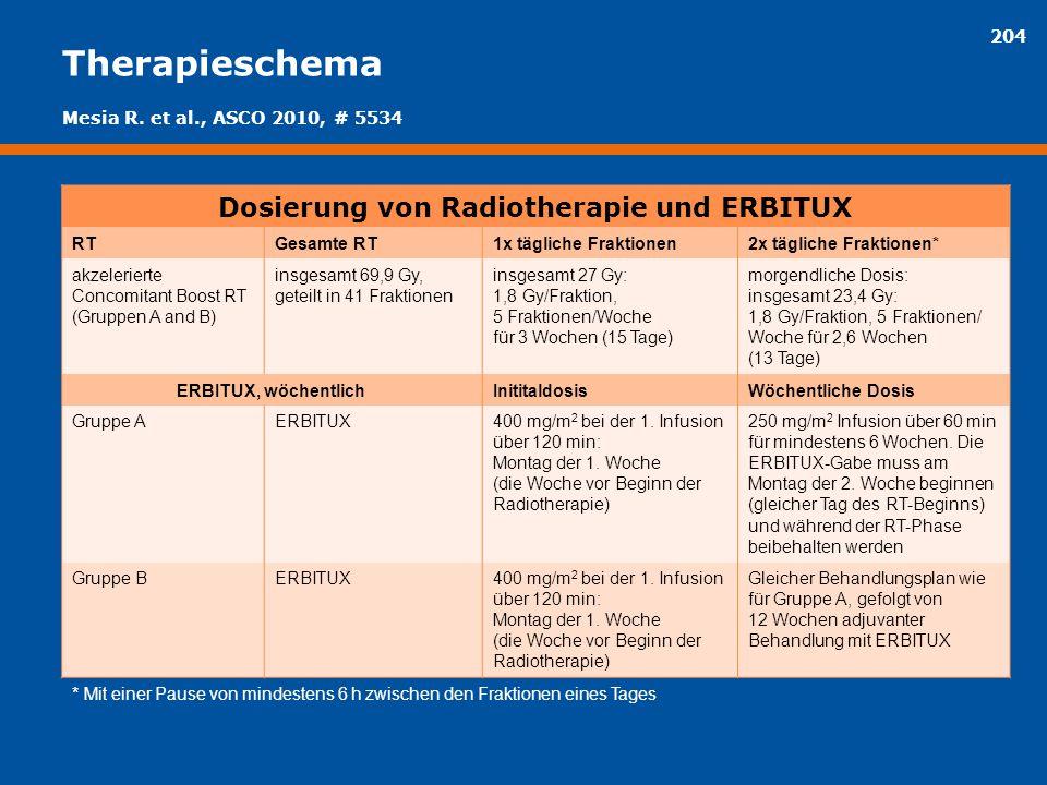 204 Therapieschema Dosierung von Radiotherapie und ERBITUX RTGesamte RT1x tägliche Fraktionen2x tägliche Fraktionen* akzelerierte Concomitant Boost RT