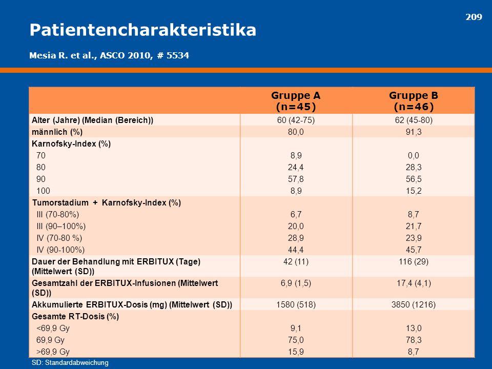 209 Patientencharakteristika Gruppe A (n=45) Gruppe B (n=46) Alter (Jahre) (Median (Bereich))60 (42-75)62 (45-80) männlich (%)80,091,3 Karnofsky-Index