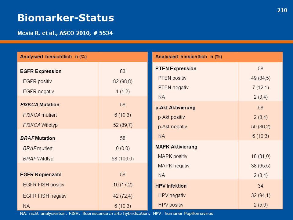 210 Biomarker-Status Analysiert hinsichtlich n (%) EGFR Expression83 EGFR positiv82 (98,8) EGFR negativ1 (1,2) PI3KCA Mutation58 PI3KCA mutiert6 (10,3