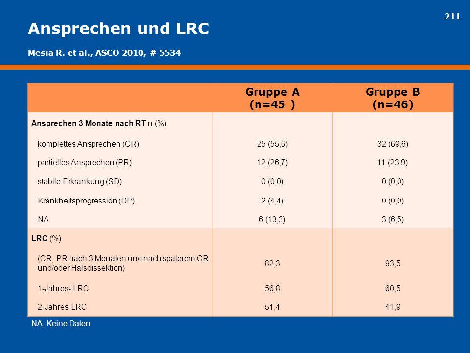211 Ansprechen und LRC Gruppe A (n=45 ) Gruppe B (n=46) Ansprechen 3 Monate nach RT n (%) komplettes Ansprechen (CR)25 (55,6)32 (69,6) partielles Ansp