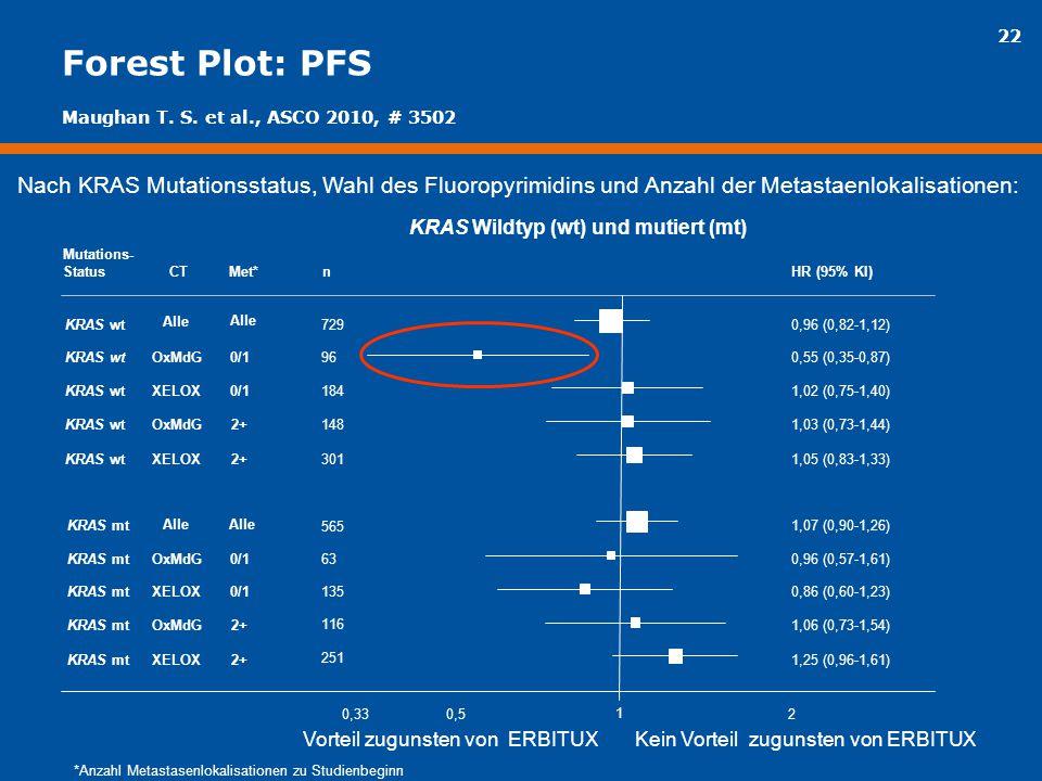 22 Forest Plot: PFS KRAS wt KRAS mt Mutations- Status OxMdG XELOX OxMdG XELOX OxMdG XELOX OxMdG XELOX CT 0/1 2+ 0/1 2+ Met* 729 96 184 148 301 565 63