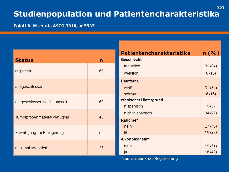 222 Studienpopulation und Patientencharakteristika Statusn registriert69 ausgeschlossen7 eingeschlossen und behandelt60 Tumorprobenmaterial verfügbar4